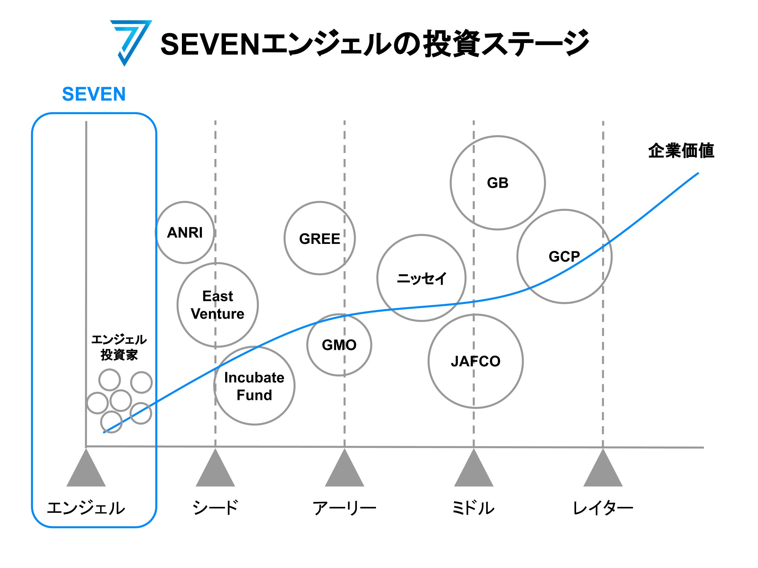 SEVENの投資対象